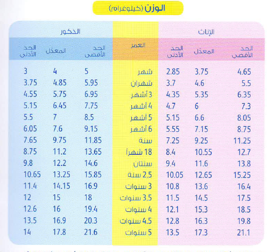 جدول الوزن المثالى للرضع و الأطفال