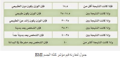 جدول مؤشر كتلة الجسم