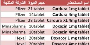 قائمة باسماء مستحضرات علاج تضخ البروستاتا