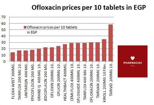 Oral Ofloxacin - Pharmaeconomics